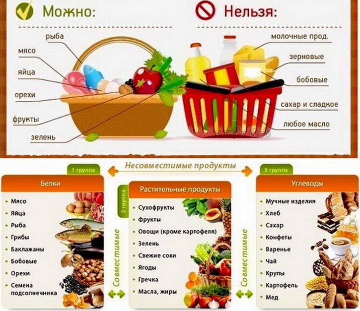 Рецепты раздельного питания каши