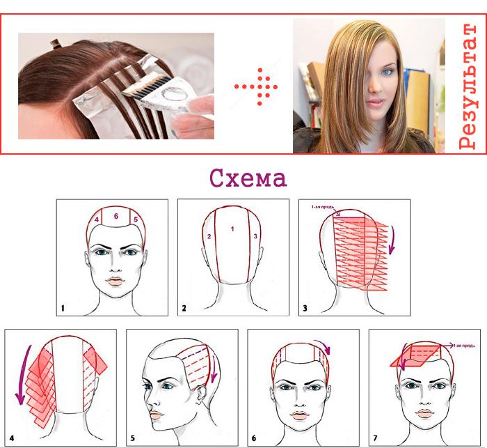 Как правильно мелировать волосы в домашних условиях - ВМС Строй